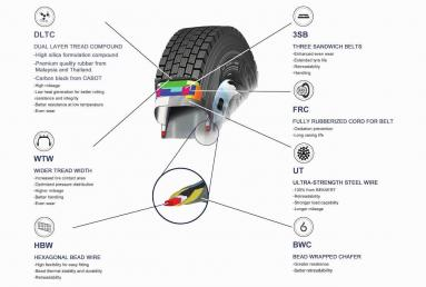 What is the difference between a Radial and a Bias-TOR tire?